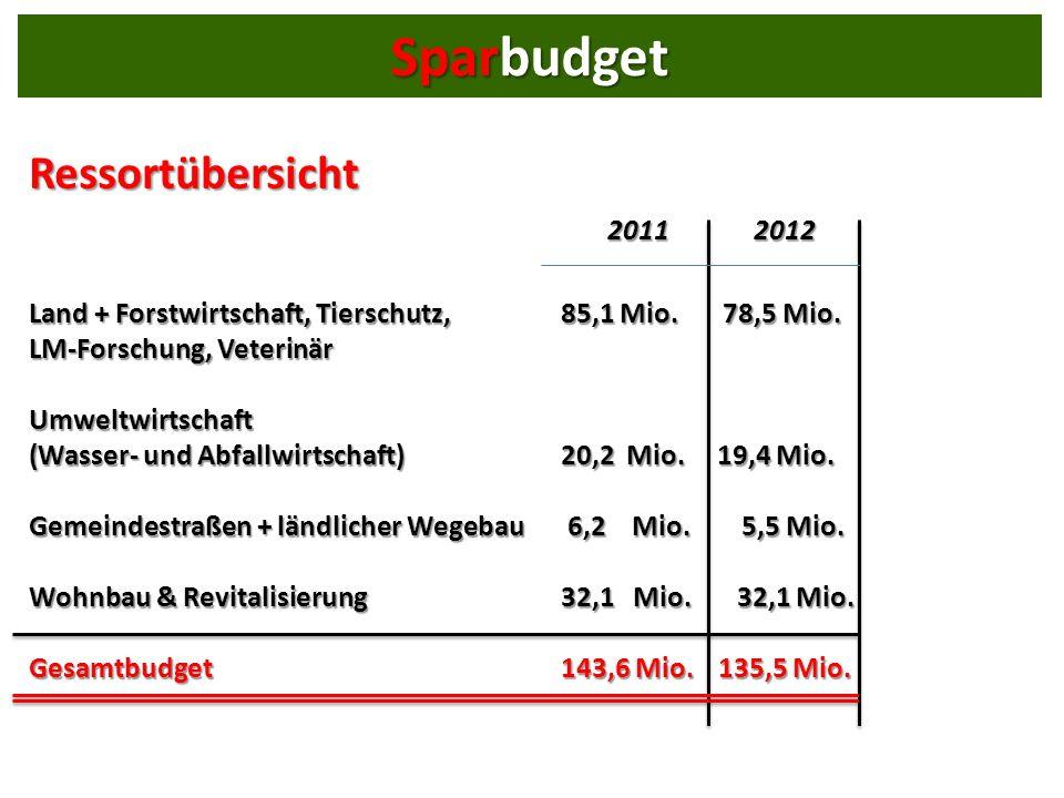 Land + Forstwirtschaft, Tierschutz, 85,1 Mio. 78,5 Mio.