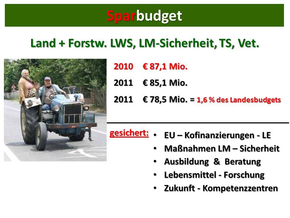 Land + Forstw. LWS, LM-Sicherheit, TS, Vet. 2010 87,1 Mio.