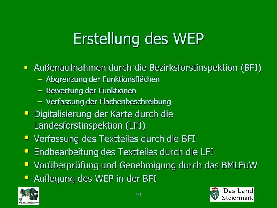 10 Erstellung des WEP Außenaufnahmen durch die Bezirksforstinspektion (BFI) Außenaufnahmen durch die Bezirksforstinspektion (BFI) –Abgrenzung der Funk