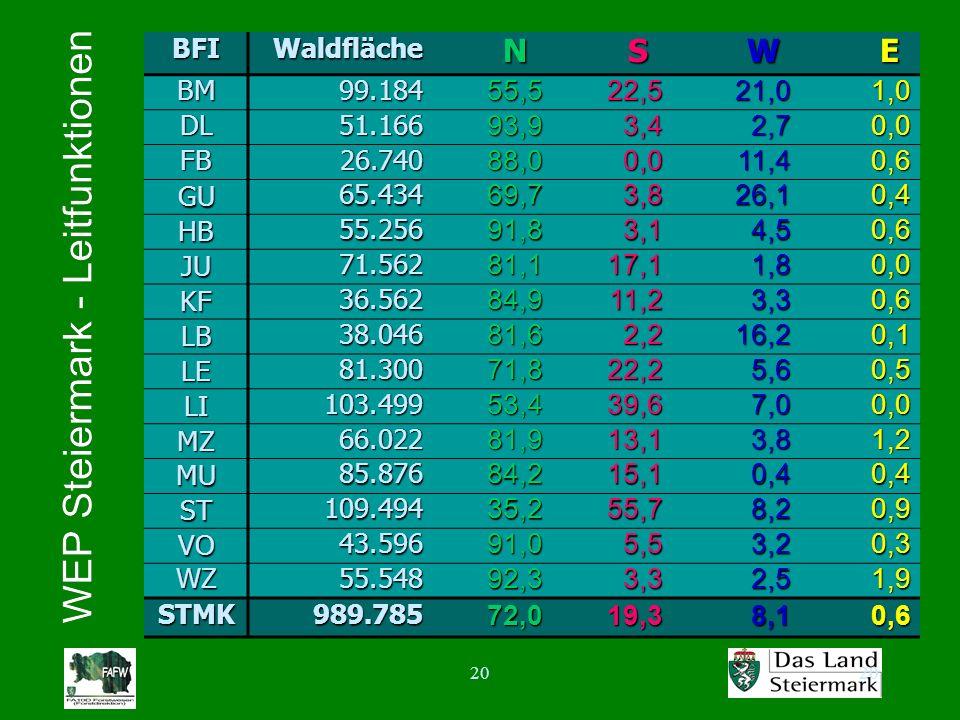 20 BFIWaldflächeNSWE BM99.18455,522,521,01,0 DL51.16693,93,42,70,0 FB26.74088,00,011,40,6 GUGUGUGU65.43469,73,826,10,4 HB55.25691,83,14,50,6 JU71.5628