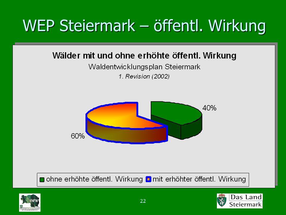 22 WEP Steiermark – öffentl. Wirkung