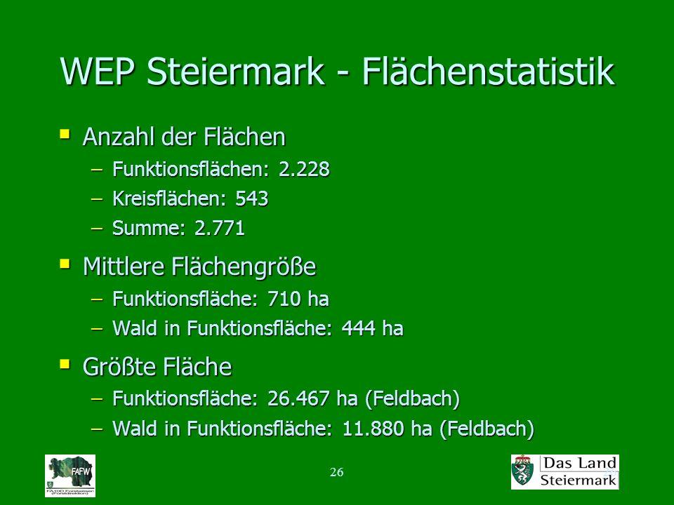 26 WEP Steiermark - Flächenstatistik Anzahl der Flächen Anzahl der Flächen –Funktionsflächen: 2.228 –Kreisflächen: 543 –Summe: 2.771 Mittlere Flächengröße Mittlere Flächengröße –Funktionsfläche: 710 ha –Wald in Funktionsfläche: 444 ha Größte Fläche Größte Fläche –Funktionsfläche: 26.467 ha (Feldbach) –Wald in Funktionsfläche: 11.880 ha (Feldbach)