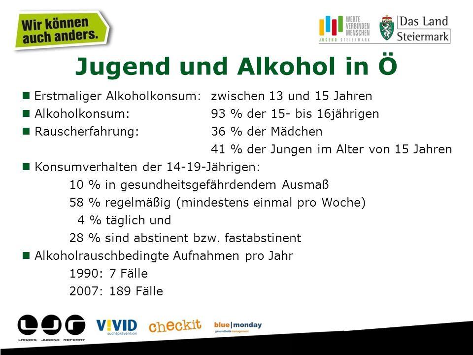 Jugend und Alkohol in Ö Erstmaliger Alkoholkonsum: zwischen 13 und 15 Jahren Alkoholkonsum: 93 % der 15- bis 16jährigen Rauscherfahrung: 36 % der Mädchen 41 % der Jungen im Alter von 15 Jahren Konsumverhalten der 14-19-Jährigen: 10 % in gesundheitsgefährdendem Ausmaß 58 % regelmäßig (mindestens einmal pro Woche) 4 % täglich und 28 % sind abstinent bzw.