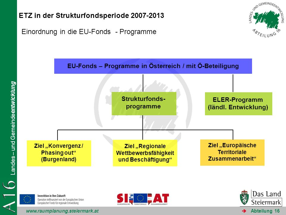 www.raumplanung.steiermark.at Landes – und Gemeindeentwicklung Abteilung 16 ETZ in der Strukturfondsperiode 2007-2013 EU-Fonds – Programme in Österrei