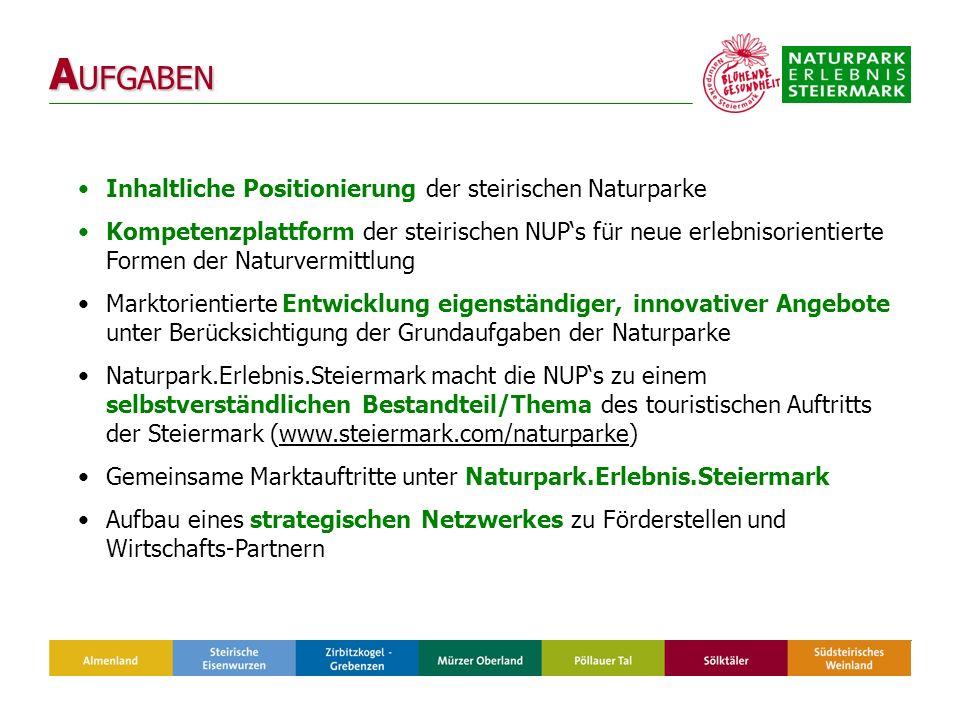 A UFGABEN Inhaltliche Positionierung der steirischen Naturparke Kompetenzplattform der steirischen NUPs für neue erlebnisorientierte Formen der Naturvermittlung Marktorientierte Entwicklung eigenständiger, innovativer Angebote unter Berücksichtigung der Grundaufgaben der Naturparke Naturpark.Erlebnis.Steiermark macht die NUPs zu einem selbstverständlichen Bestandteil/Thema des touristischen Auftritts der Steiermark (www.steiermark.com/naturparke) Gemeinsame Marktauftritte unter Naturpark.Erlebnis.Steiermark Aufbau eines strategischen Netzwerkes zu Förderstellen und Wirtschafts-Partnern