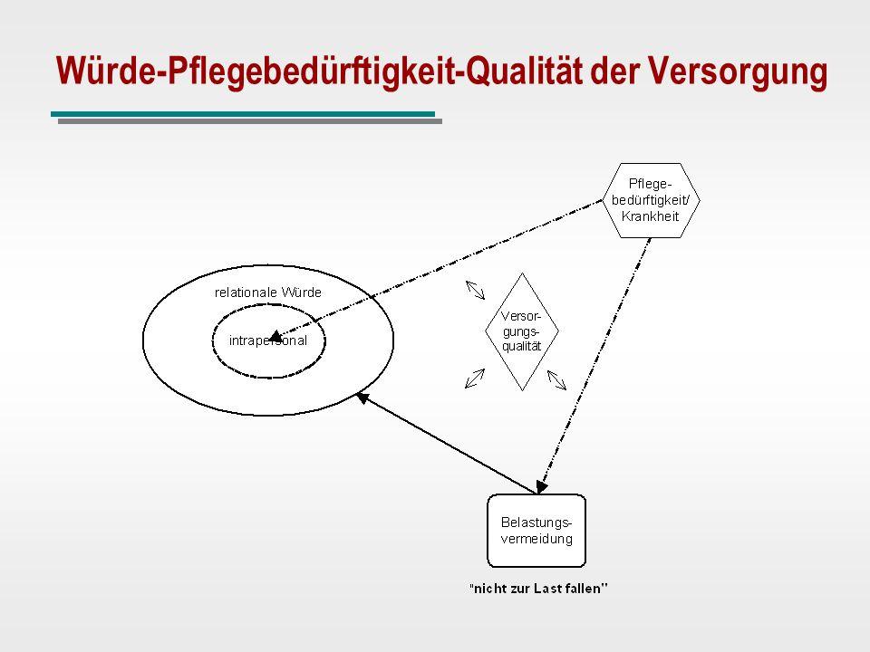 Würde-Pflegebedürftigkeit-Qualität der Versorgung