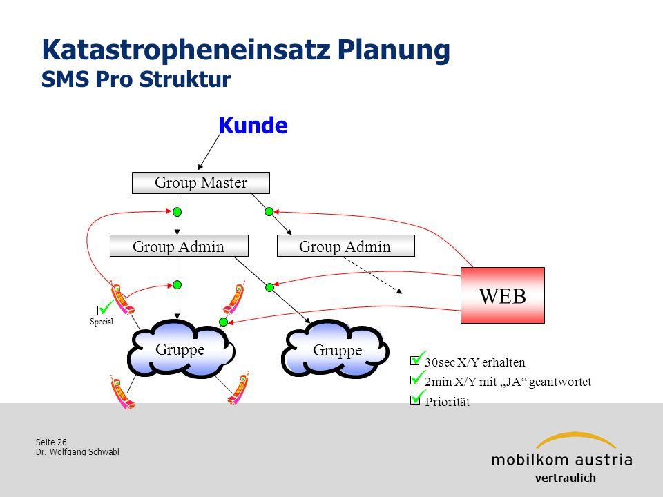 Seite 26 Dr. Wolfgang Schwabl Katastropheneinsatz Planung SMS Pro Struktur vertraulich Group Master Group Admin Gruppe WEB Special 30sec X/Y erhalten