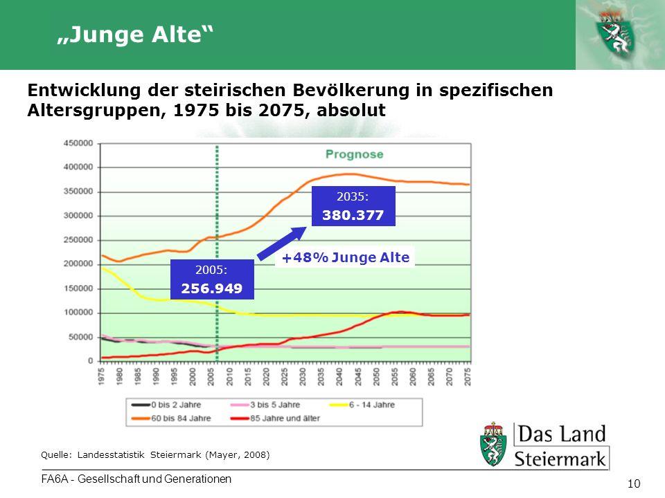 Autor 10 FA6A - Gesellschaft und Generationen Junge Alte Entwicklung der steirischen Bevölkerung in spezifischen Altersgruppen, 1975 bis 2075, absolut