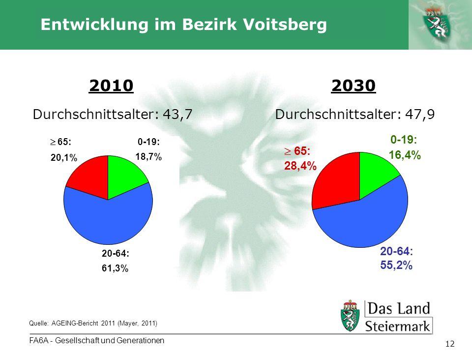 Autor 12 FA6A - Gesellschaft und Generationen Entwicklung im Bezirk Voitsberg Quelle: AGEING-Bericht 2011 (Mayer, 2011) 0-19: 18,7% 20-64: 61,3% 65: 2