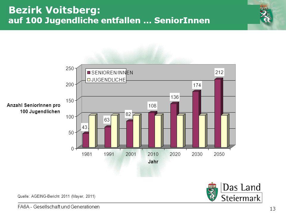 Autor 13 FA6A - Gesellschaft und Generationen Bezirk Voitsberg: auf 100 Jugendliche entfallen … SeniorInnen Quelle: AGEING-Bericht 2011 (Mayer, 2011)