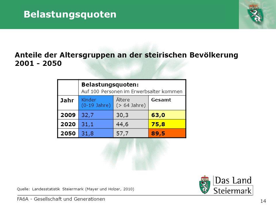 Autor 14 Belastungsquoten FA6A - Gesellschaft und Generationen Anteile der Altersgruppen an der steirischen Bevölkerung 2001 - 2050 Quelle: Landesstat