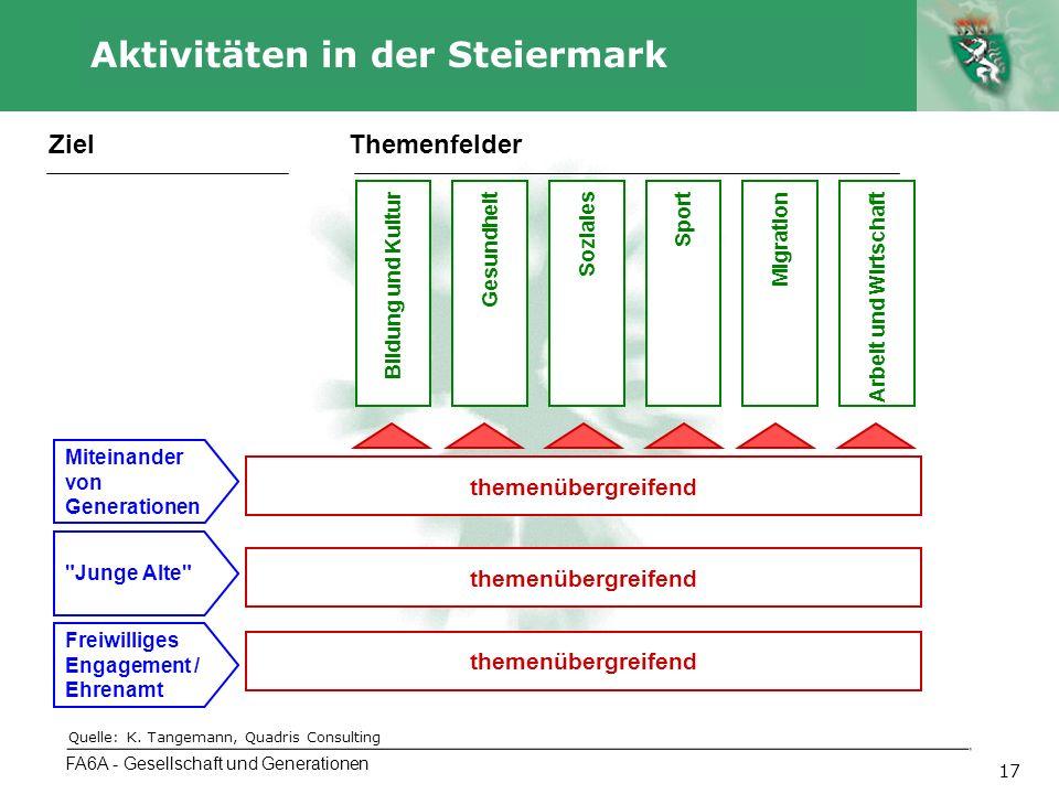 Autor 17 Aktivitäten in der Steiermark FA6A - Gesellschaft und Generationen Bildung und KulturGesundheitSozialesMigrationArbeit und WirtschaftSport Th