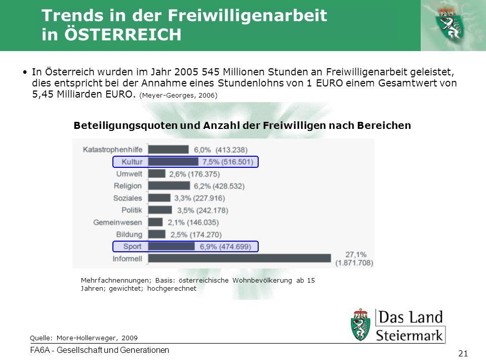 Autor 21 Trends in der Freiwilligenarbeit in ÖSTERREICH FA6A - Gesellschaft und Generationen Beteiligungsquoten und Anzahl der Freiwilligen nach Bereichen Mehrfachnennungen; Basis: österreichische Wohnbevölkerung ab 15 Jahren; gewichtet; hochgerechnet Quelle: More-Hollerweger, 2009 In Österreich wurden im Jahr 2005 545 Millionen Stunden an Freiwilligenarbeit geleistet, dies entspricht bei der Annahme eines Stundenlohns von 1 EURO einem Gesamtwert von 5,45 Milliarden EURO.