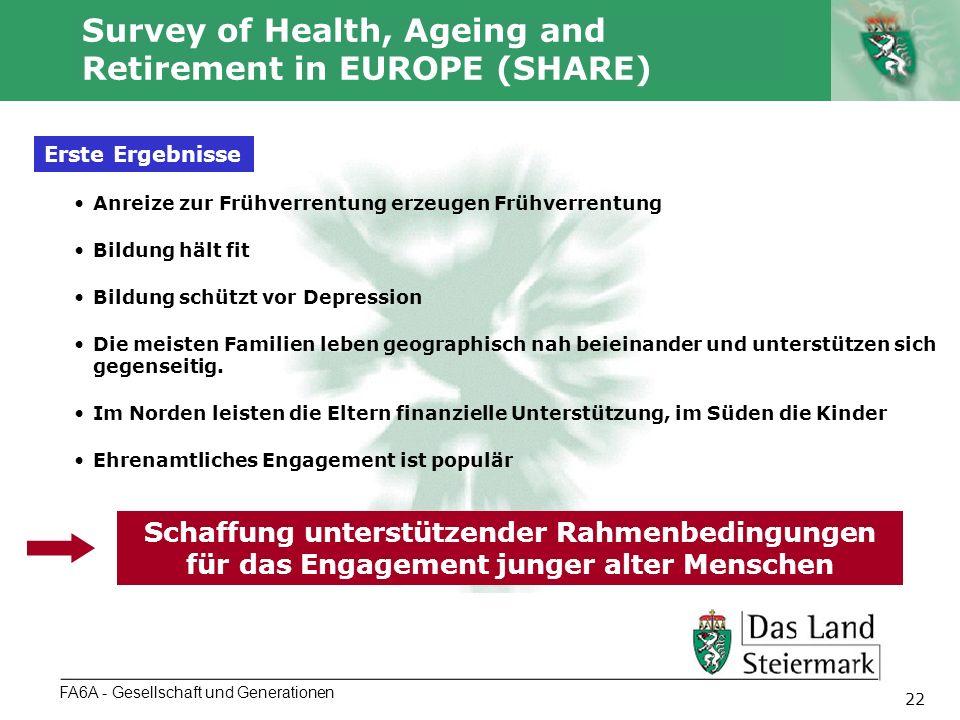 Autor 22 Survey of Health, Ageing and Retirement in EUROPE (SHARE) FA6A - Gesellschaft und Generationen Erste Ergebnisse Anreize zur Frühverrentung erzeugen Frühverrentung Bildung hält fit Bildung schützt vor Depression Die meisten Familien leben geographisch nah beieinander und unterstützen sich gegenseitig.