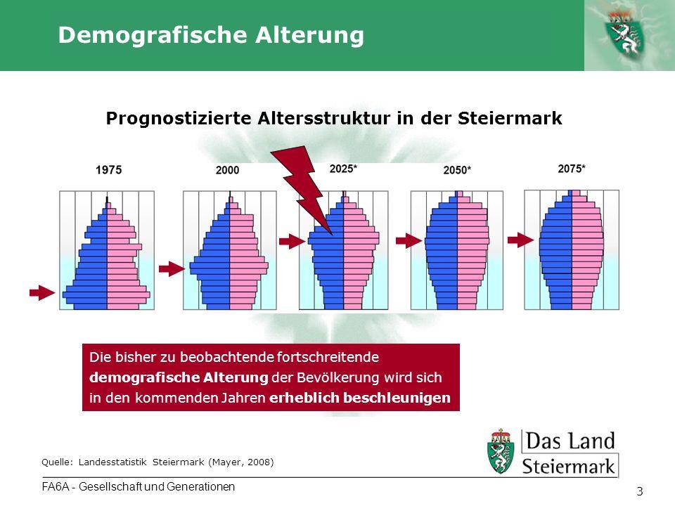 Autor 14 Belastungsquoten FA6A - Gesellschaft und Generationen Anteile der Altersgruppen an der steirischen Bevölkerung 2001 - 2050 Quelle: Landesstatistik Steiermark (Mayer und Holzer, 2010) Belastungsquoten: Auf 100 Personen im Erwerbsalter kommen Jahr Kinder (0-19 Jahre) Ältere (> 64 Jahre) Gesamt 200932,730,363,0 202031,144,675,8 205031,857,789,5