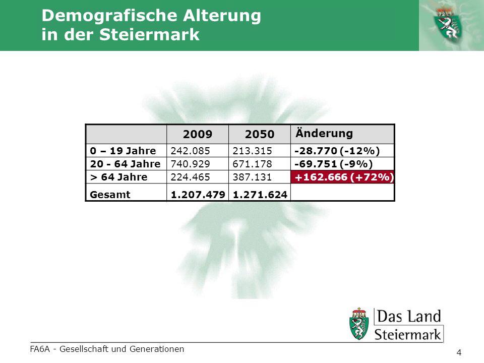Autor 4 Demografische Alterung in der Steiermark FA6A - Gesellschaft und Generationen 20092050 Änderung 0 – 19 Jahre242.085213.315-28.770 (-12%) 20 - 64 Jahre740.929671.178-69.751 (-9%) > 64 Jahre224.465387.131+162.666 (+72%) Gesamt1.207.4791.271.624