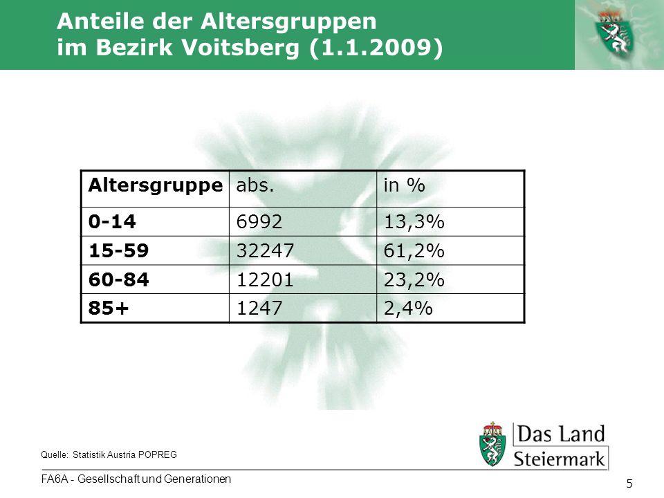 Autor 5 FA6A - Gesellschaft und Generationen Anteile der Altersgruppen im Bezirk Voitsberg (1.1.2009) Quelle: Statistik Austria POPREG Altersgruppeabs