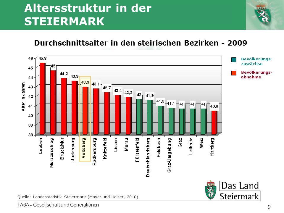Autor 9 Altersstruktur in der STEIERMARK FA6A - Gesellschaft und Generationen Durchschnittsalter in den steirischen Bezirken - 2009 Quelle: Landesstat