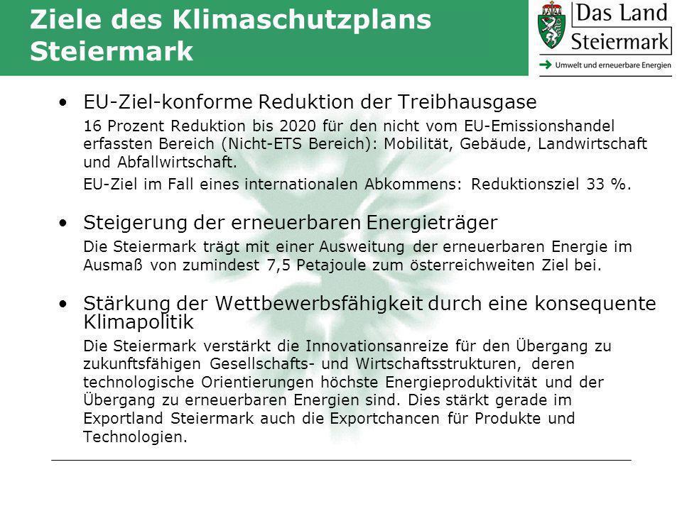 Ziele des Klimaschutzplans Steiermark EU-Ziel-konforme Reduktion der Treibhausgase 16 Prozent Reduktion bis 2020 für den nicht vom EU-Emissionshandel erfassten Bereich (Nicht-ETS Bereich): Mobilität, Gebäude, Landwirtschaft und Abfallwirtschaft.