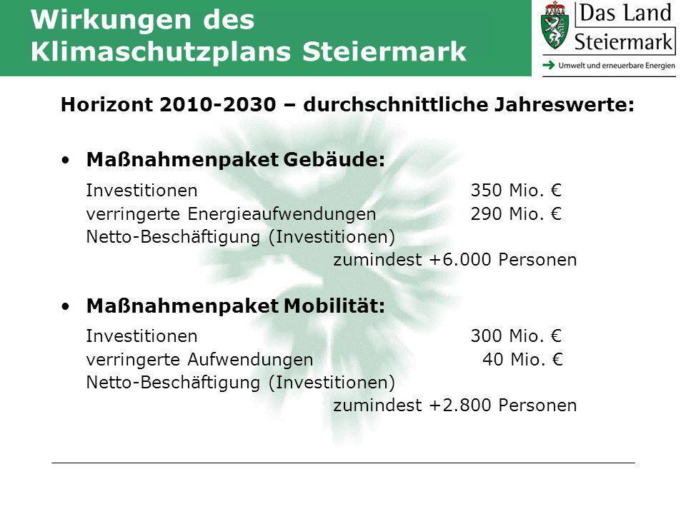 Wirkungen des Klimaschutzplans Steiermark Horizont 2010-2030 – durchschnittliche Jahreswerte: Maßnahmenpaket Gebäude: Investitionen 350 Mio.