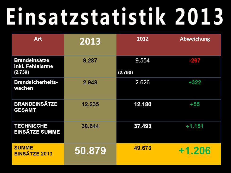 Art 2013 2012Abweichung Brandeinsätze inkl.