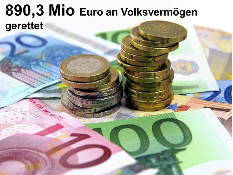 890,3 Mio Euro an Volksvermögen gerettet