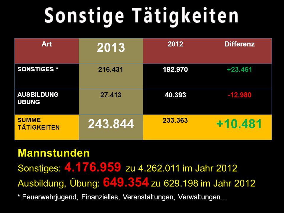 Art 2013 2012Differenz EINSÄTZE 50.87949.673+1.206 SONSTIGE TÄTIGKEITEN GESAMT 243.844233.363+10.481 SUMME TÄTIGKEITEN 294.723 283.036 +11.687 Mannstunden 5,357.666 Einsatz- und Arbeitsstunden zu 5,467.168 im Jahr 2012 (-109.502)
