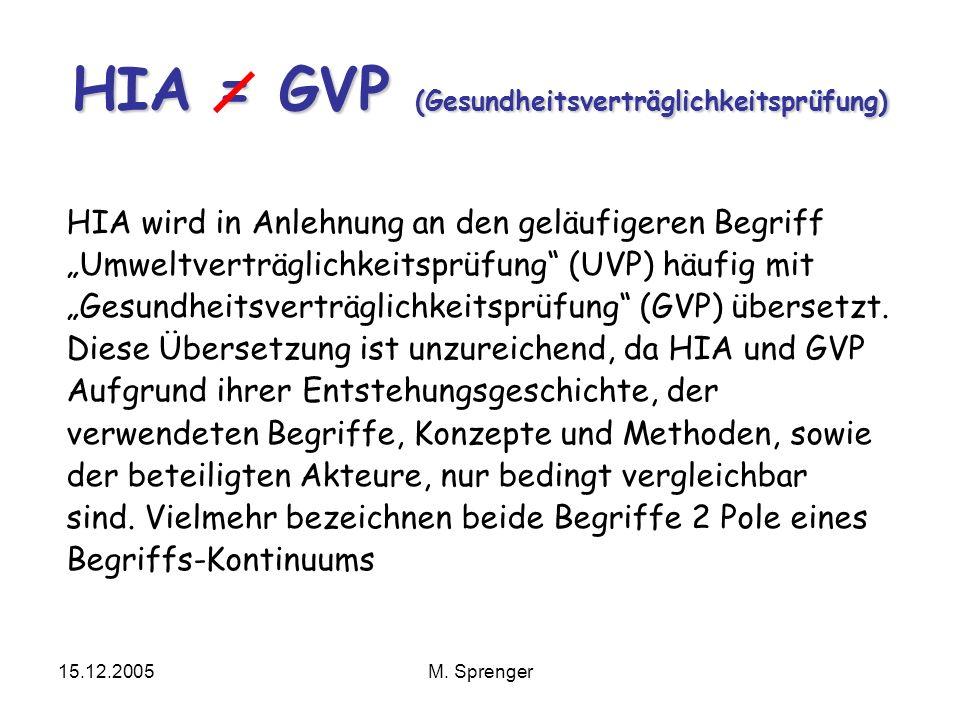 15.12.2005M. Sprenger HIA = GVP (Gesundheitsverträglichkeitsprüfung) HIA wird in Anlehnung an den geläufigeren Begriff Umweltverträglichkeitsprüfung (