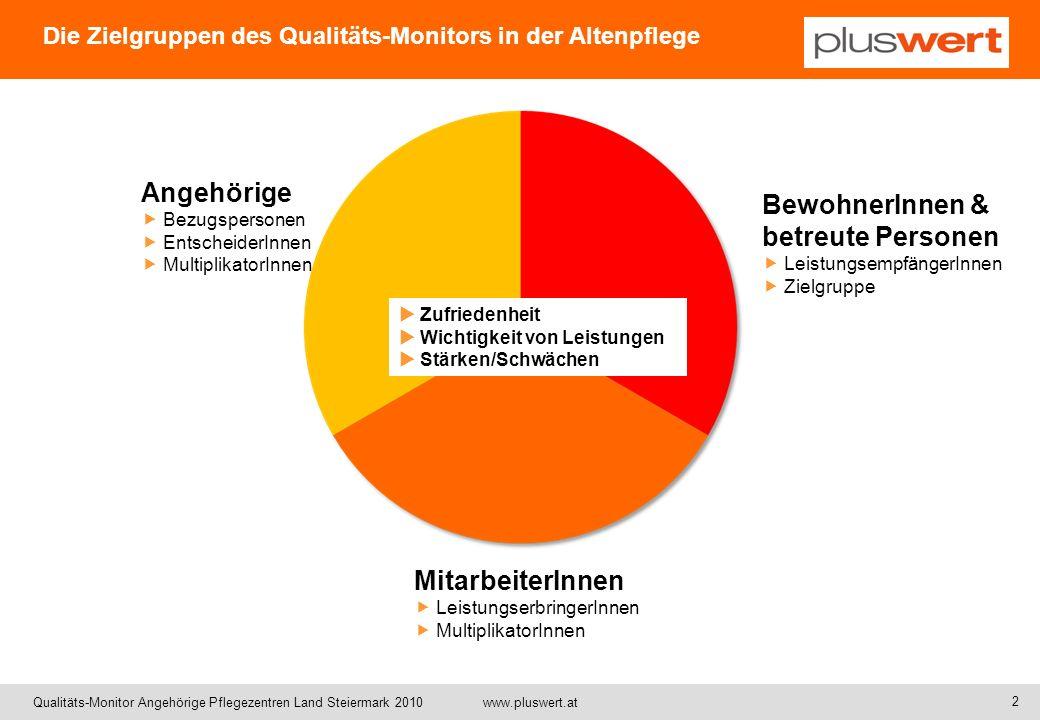 Qualitäts-Monitor Angehörige Pflegezentren Land Steiermark 2010 www.pluswert.at Rücksendequoten Angehörigenbefragung LPZ 2010 PflegezentrenKategorie*VersandRücklaufReminderAussendungRücklaufQuote KnittelfeldG/S10.03.23.04.Nein1276249% KindbergG/S10.03.23.04.Nein1897439% MauternG/L10.03.23.04.Nein1286047% RadkersburgG/S10.03.23.04.Nein1174942% SUMME10.03.23.04.Nein56124543% Benchmark** 2008-2010Teilweise2.5721.37654% * G=Groß, K=Klein, S=Stadt, L=Land ** Angehörigenbefragung in 47 Altenpflegeeinrichtungen in der Steiermark 2008-2010 3