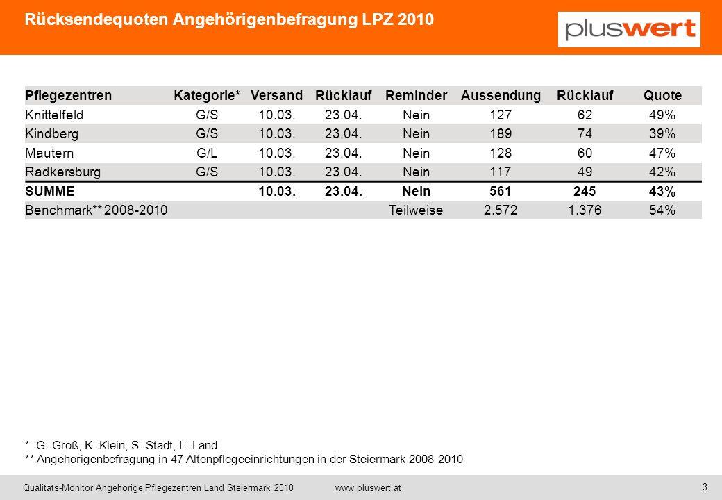 Qualitäts-Monitor Angehörige Pflegezentren Land Steiermark 2010 www.pluswert.at Leistungsfaktoren und Leistungsaspekte Kompetenz Gepflegt- heit RespektNamen Zeit Selbstän- digkeit Freundlichkeit Indiv.