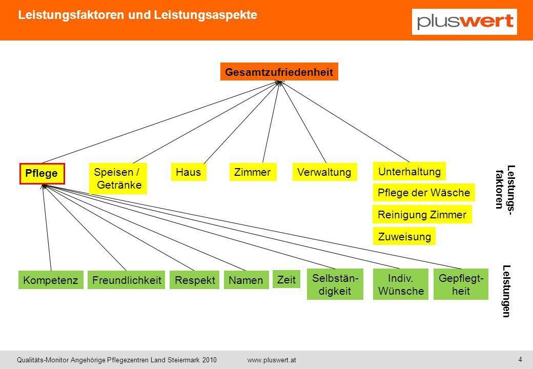 Qualitäts-Monitor Angehörige Pflegezentren Land Steiermark 2010 www.pluswert.at Leistungsfaktoren und Leistungsaspekte Kompetenz Gepflegt- heit Respek