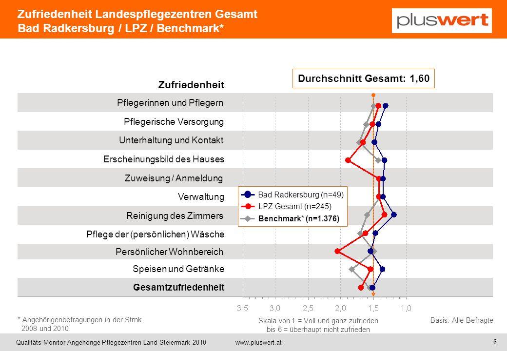 Qualitäts-Monitor Angehörige Pflegezentren Land Steiermark 2010 www.pluswert.at Zufriedenheit Pflegerinnen und Pflegern Pflegerische Versorgung Unterh