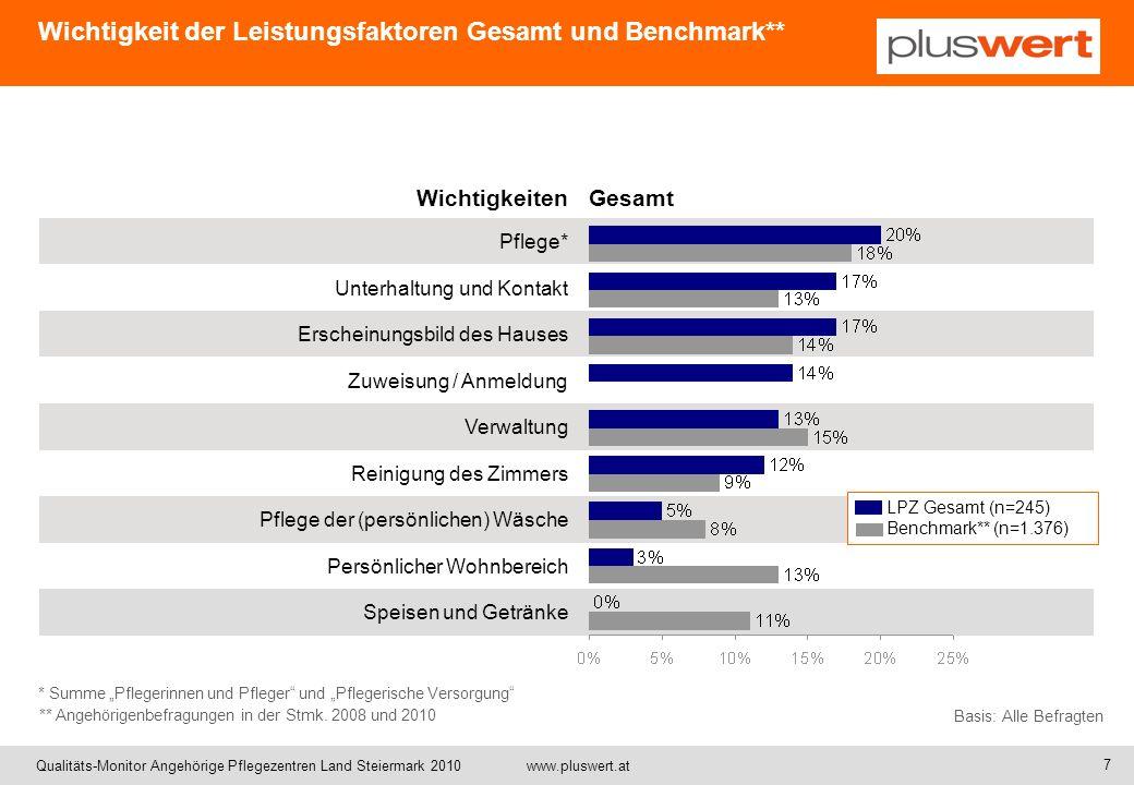 Qualitäts-Monitor Angehörige Pflegezentren Land Steiermark 2010 www.pluswert.at WichtigkeitenGesamt Pflege* Unterhaltung und Kontakt Erscheinungsbild