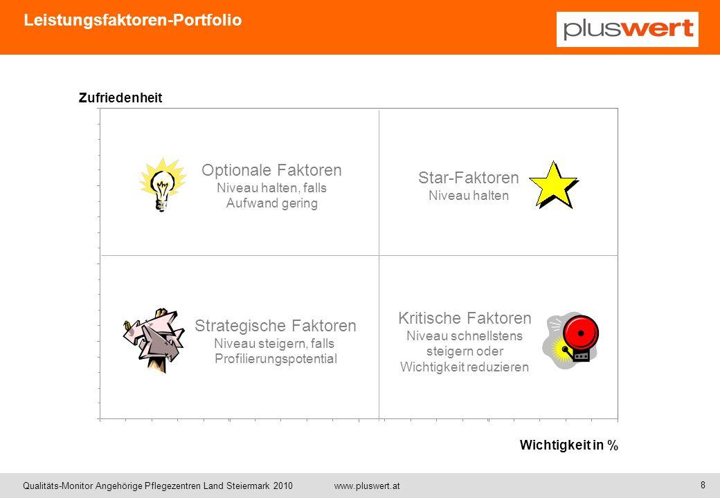 Qualitäts-Monitor Angehörige Pflegezentren Land Steiermark 2010 www.pluswert.at Zufriedenheit Wichtigkeit Durchschnitt 11,1% LPZ Gesamt (n=245) Benchmark* (n=1.376) Leistungsfaktoren-Portfolio LPZ Gesamt / Benchmark* * Angehörigenbefragungen in der Stmk.