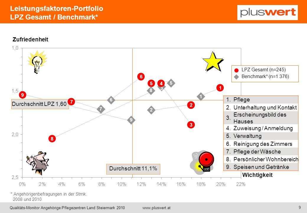 Qualitäts-Monitor Angehörige Pflegezentren Land Steiermark 2010 www.pluswert.at Zufriedenheit Wichtigkeit Durchschnitt 11,1% LPZ Gesamt (n=245) Benchm