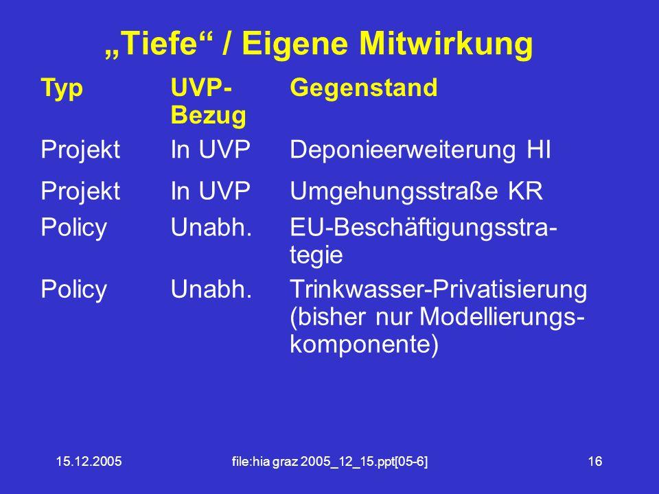15.12.2005file:hia graz 2005_12_15.ppt[05-6]16 Tiefe / Eigene Mitwirkung TypUVP- Bezug Gegenstand ProjektIn UVPDeponieerweiterung HI ProjektIn UVPUmgehungsstraße KR PolicyUnabh.EU-Beschäftigungsstra- tegie PolicyUnabh.Trinkwasser-Privatisierung (bisher nur Modellierungs- komponente)