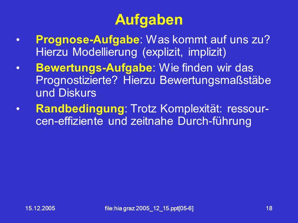 15.12.2005file:hia graz 2005_12_15.ppt[05-6]18 Aufgaben Prognose-Aufgabe: Was kommt auf uns zu.