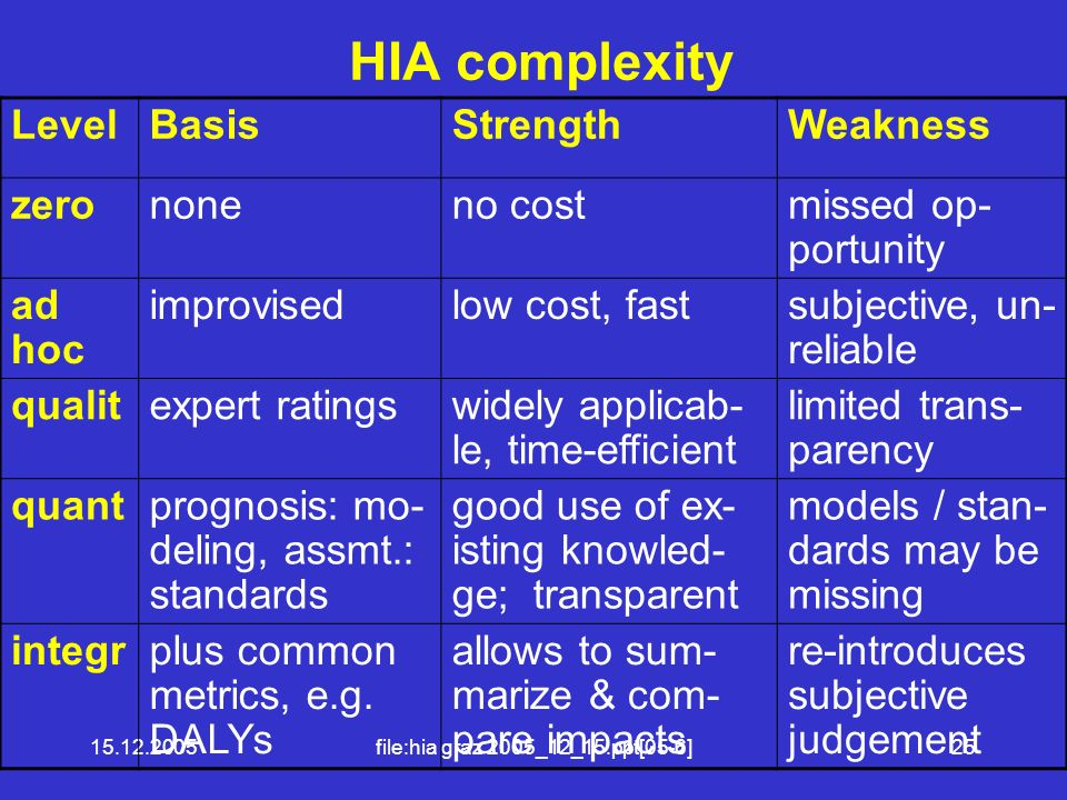 15.12.2005file:hia graz 2005_12_15.ppt[05-6]25 HIA complexity LevelBasisStrengthWeakness zerononeno costmissed op- portunity ad hoc improvisedlow cost, fastsubjective, un- reliable qualitexpert ratingswidely applicab- le, time-efficient limited trans- parency quantprognosis: mo- deling, assmt.: standards good use of ex- isting knowled- ge; transparent models / stan- dards may be missing integrplus common metrics, e.g.