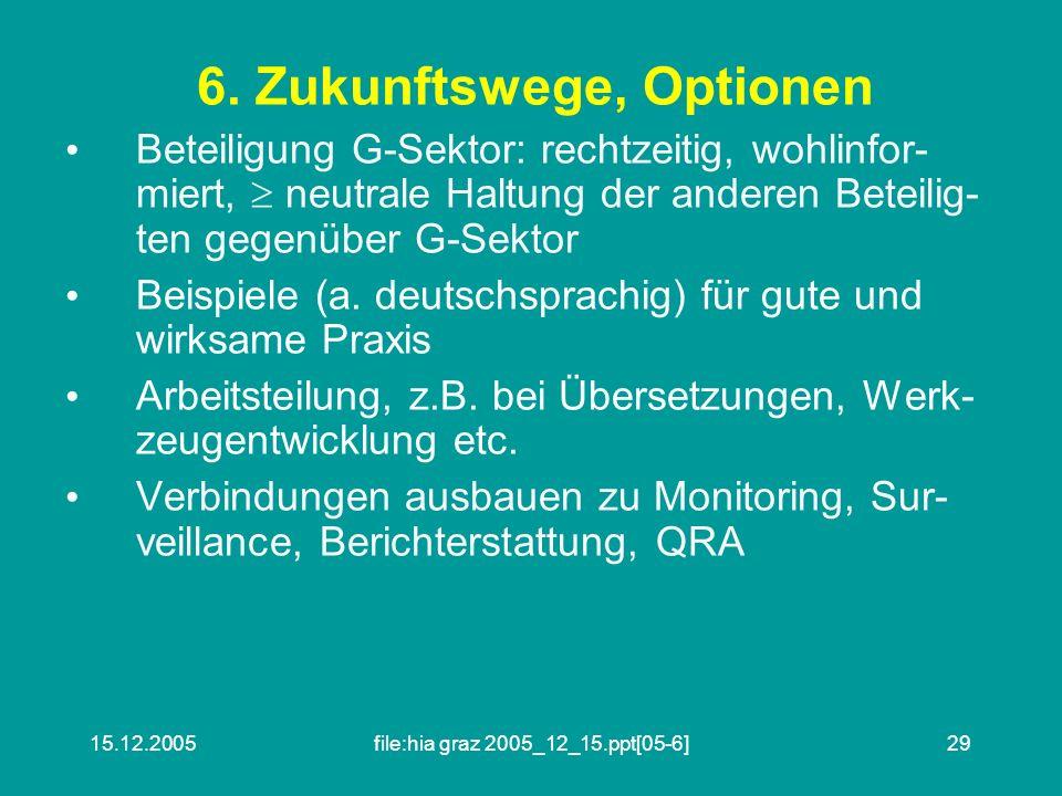 15.12.2005file:hia graz 2005_12_15.ppt[05-6]29 6.