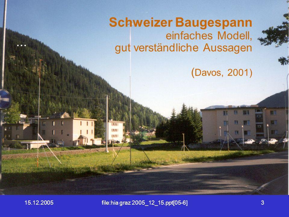 15.12.2005file:hia graz 2005_12_15.ppt[05-6]3 Schweizer Baugespann einfaches Modell, gut verständliche Aussagen ( Davos, 2001)...
