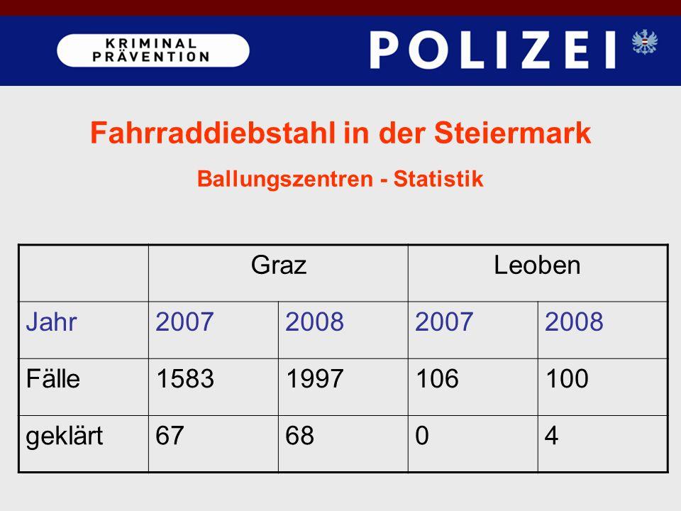 Fahrraddiebstahl in der Steiermark Ballungszentren - Statistik GrazLeoben Jahr2007200820072008 Fälle15831997106100 geklärt676804
