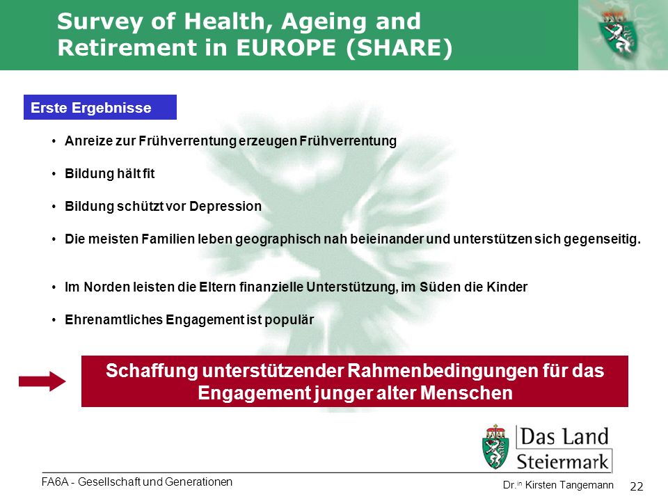Autor 22 Dr. in Kirsten Tangemann Survey of Health, Ageing and Retirement in EUROPE (SHARE) FA6A - Gesellschaft und Generationen Erste Ergebnisse Anre