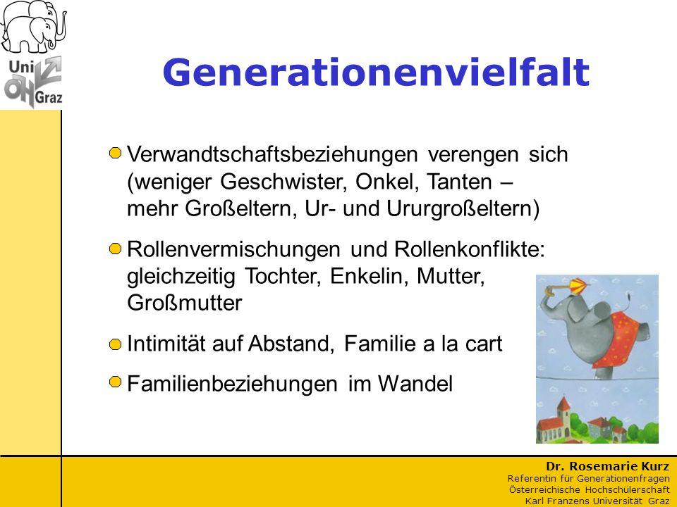 Dr. Rosemarie Kurz Referentin für Generationenfragen Österreichische Hochschülerschaft Karl Franzens Universität Graz Verwandtschaftsbeziehungen veren