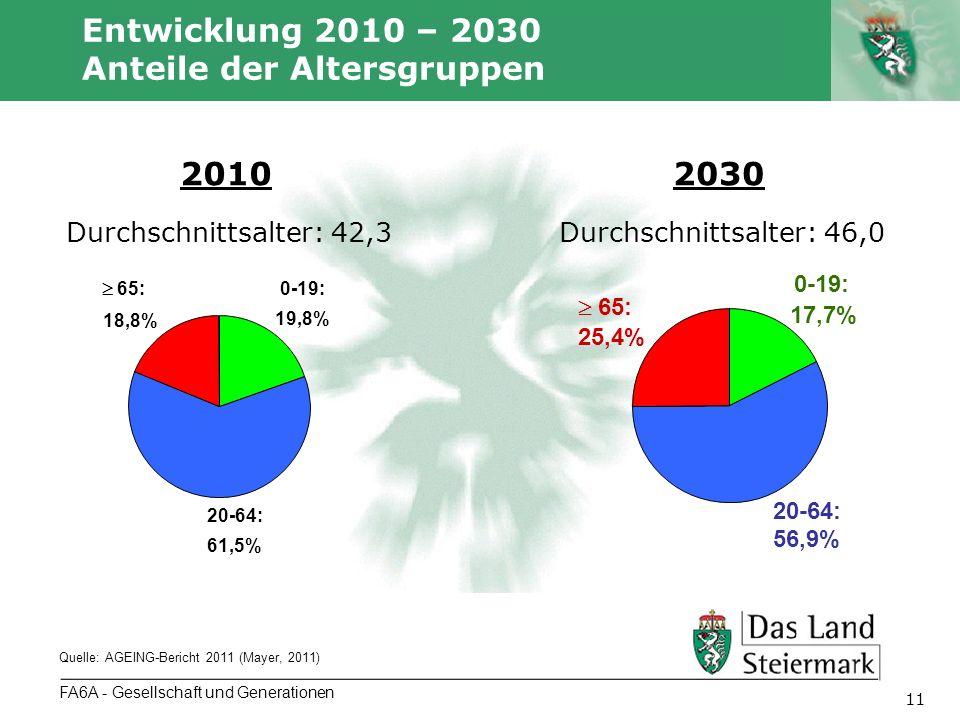 Autor 11 FA6A - Gesellschaft und Generationen Entwicklung 2010 – 2030 Anteile der Altersgruppen Quelle: AGEING-Bericht 2011 (Mayer, 2011) 0-19: 19,8%