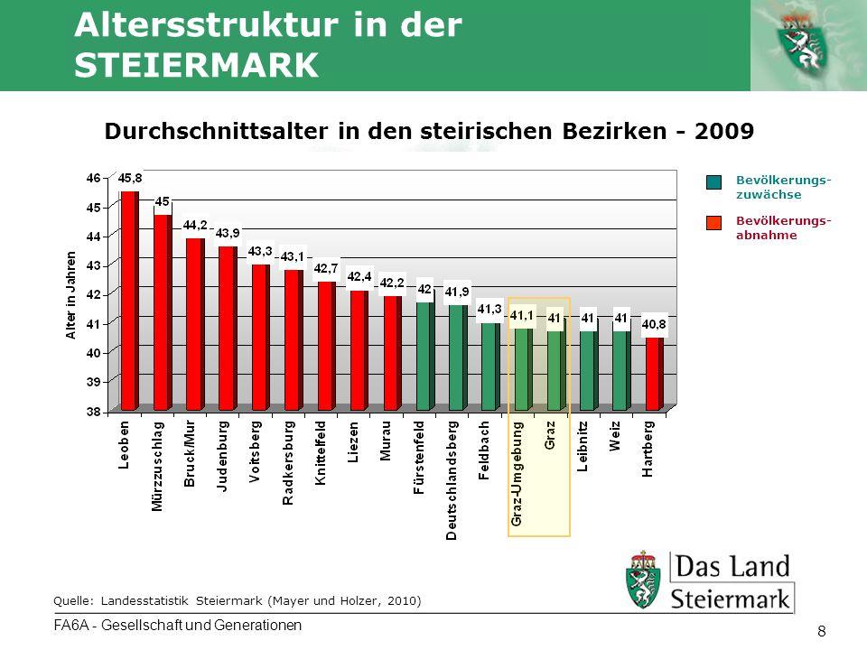 Autor 8 Altersstruktur in der STEIERMARK FA6A - Gesellschaft und Generationen Durchschnittsalter in den steirischen Bezirken - 2009 Quelle: Landesstat