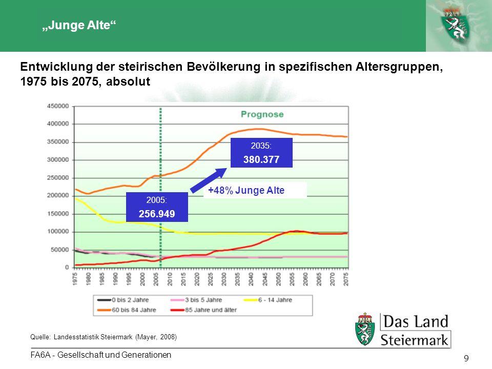 Autor 9 FA6A - Gesellschaft und Generationen Junge Alte Entwicklung der steirischen Bevölkerung in spezifischen Altersgruppen, 1975 bis 2075, absolut
