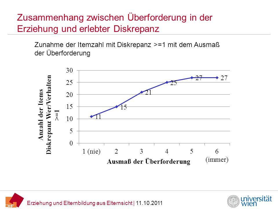 Erziehung und Elternbildung aus Elternsicht | 11.10.2011 Zusammenhang zwischen Überforderung in der Erziehung und erlebter Diskrepanz Zunahme der Item