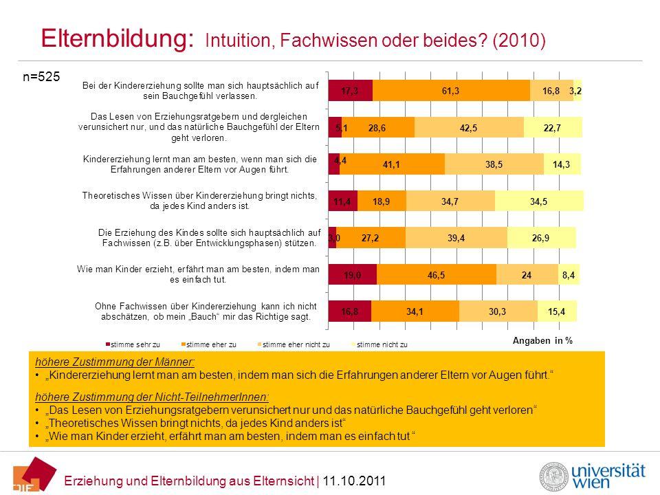 Erziehung und Elternbildung aus Elternsicht   11.10.2011 Elternbildung: Intuition, Fachwissen oder beides? (2010) n=525 höhere Zustimmung der Männer: