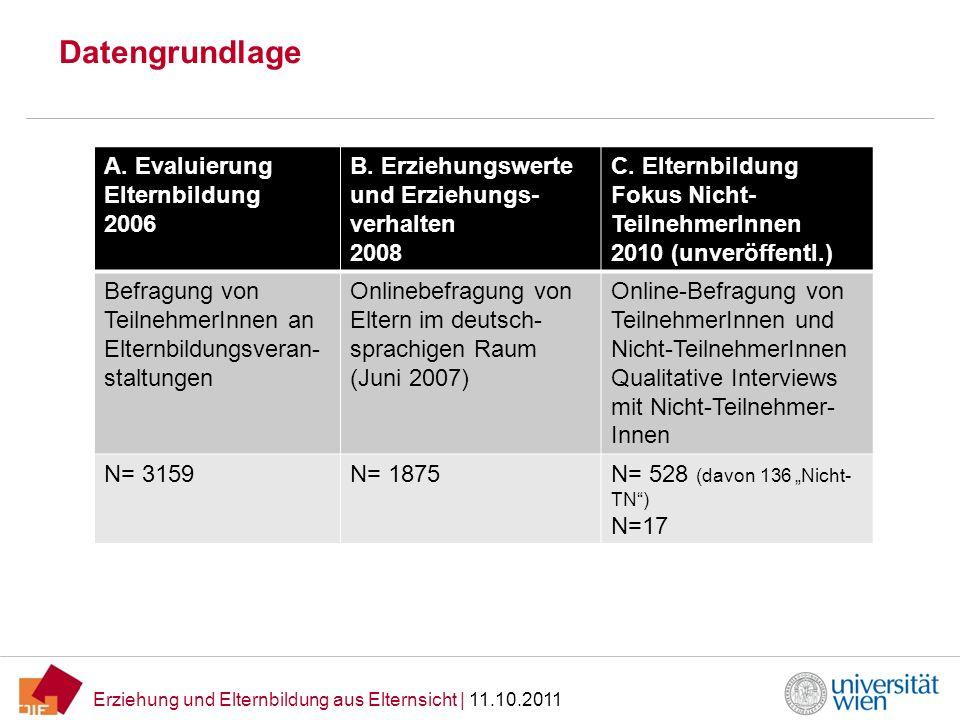 Erziehung und Elternbildung aus Elternsicht   11.10.2011 Datengrundlage A. Evaluierung Elternbildung 2006 B. Erziehungswerte und Erziehungs- verhalten