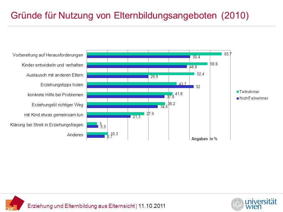 Erziehung und Elternbildung aus Elternsicht   11.10.2011 Gründe für Nutzung von Elternbildungsangeboten (2010)
